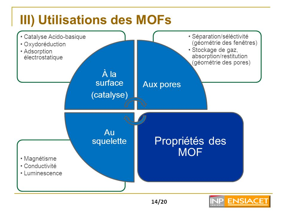 III) Utilisations des MOFs