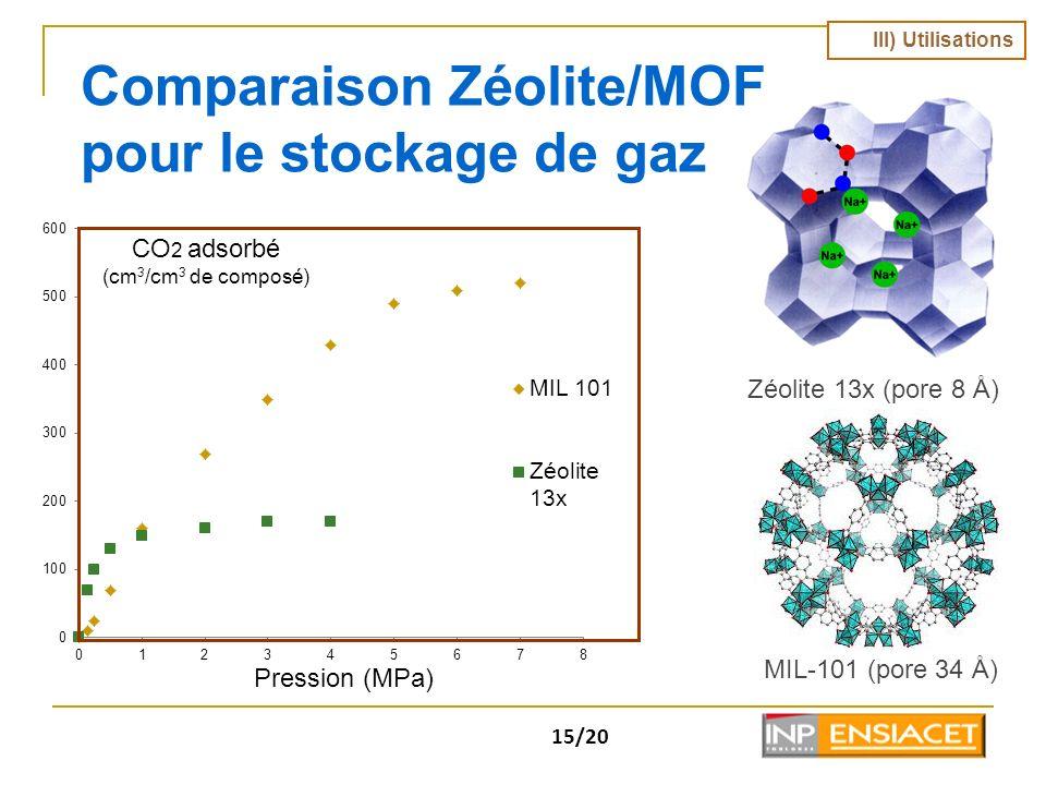 Comparaison Zéolite/MOF pour le stockage de gaz