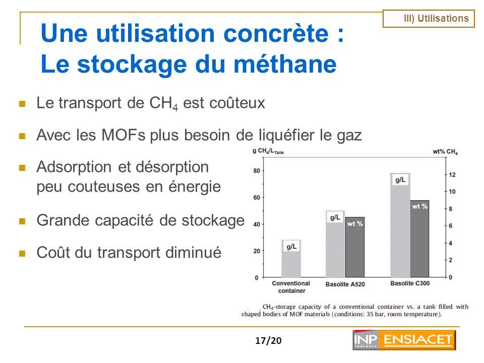 Une utilisation concrète : Le stockage du méthane