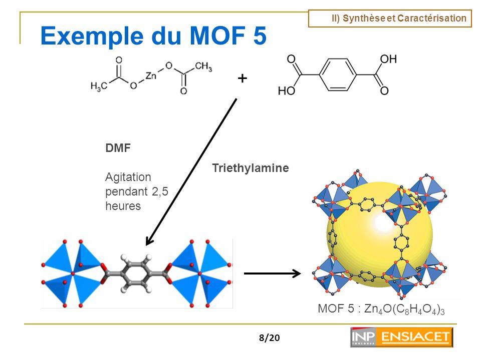 Exemple du MOF 5 + DMF Agitation pendant 2,5 heures Triethylamine