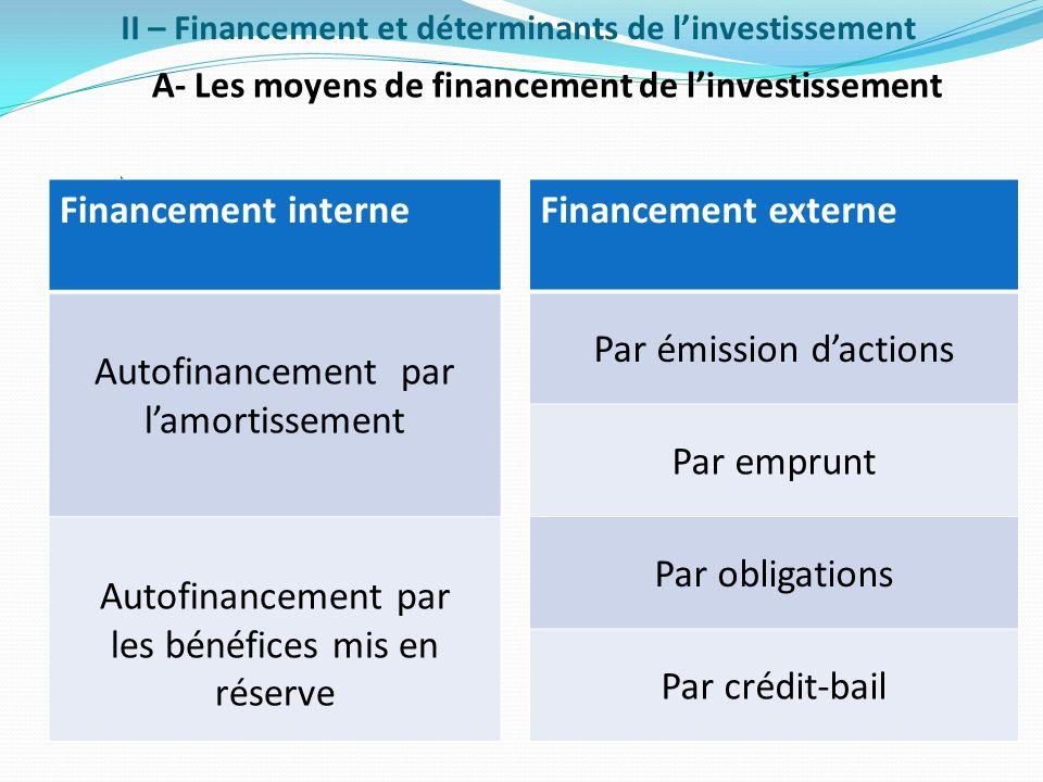 II – Financement et déterminants de l'investissement