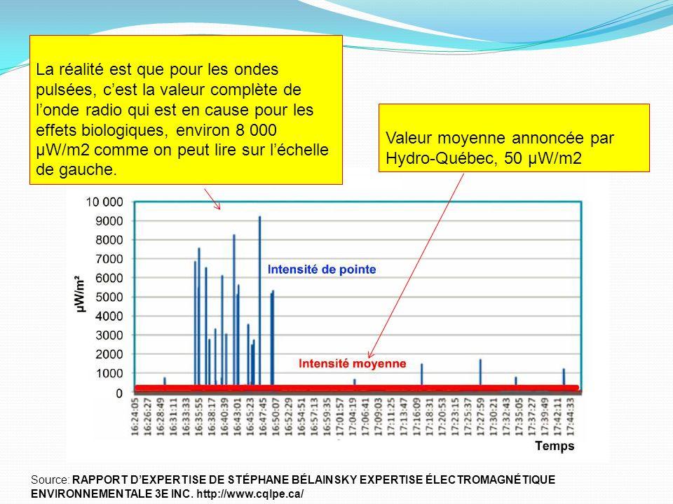Valeur moyenne annoncée par Hydro-Québec, 50 μW/m2