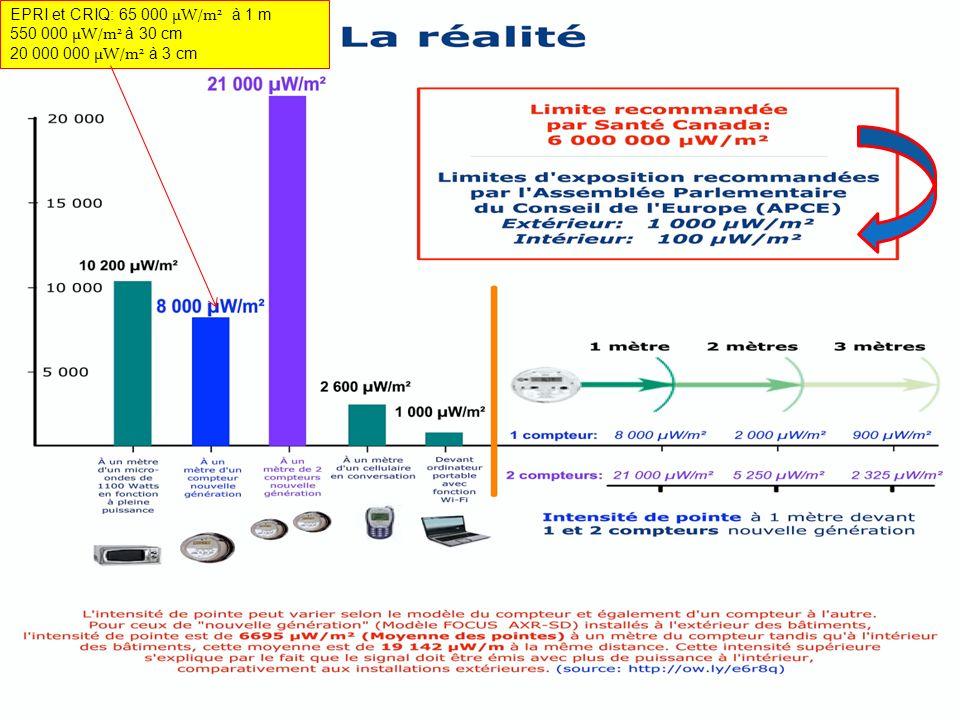 EPRI et CRIQ: 65 000 μW/m2 à 1 m 550 000 μW/m2 à 30 cm 20 000 000 μW/m2 à 3 cm
