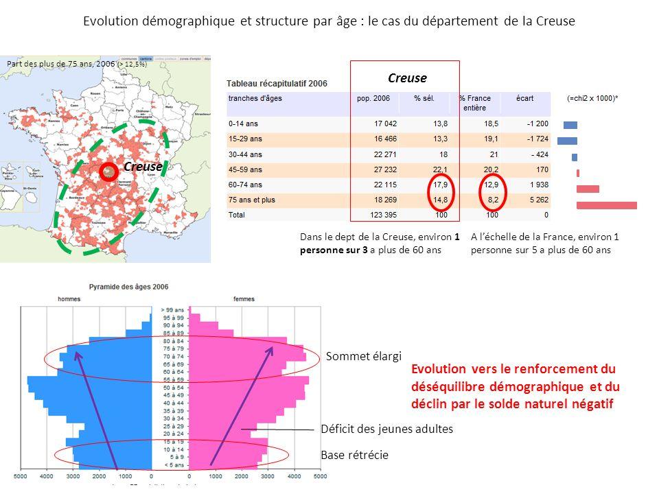 Evolution démographique et structure par âge : le cas du département de la Creuse