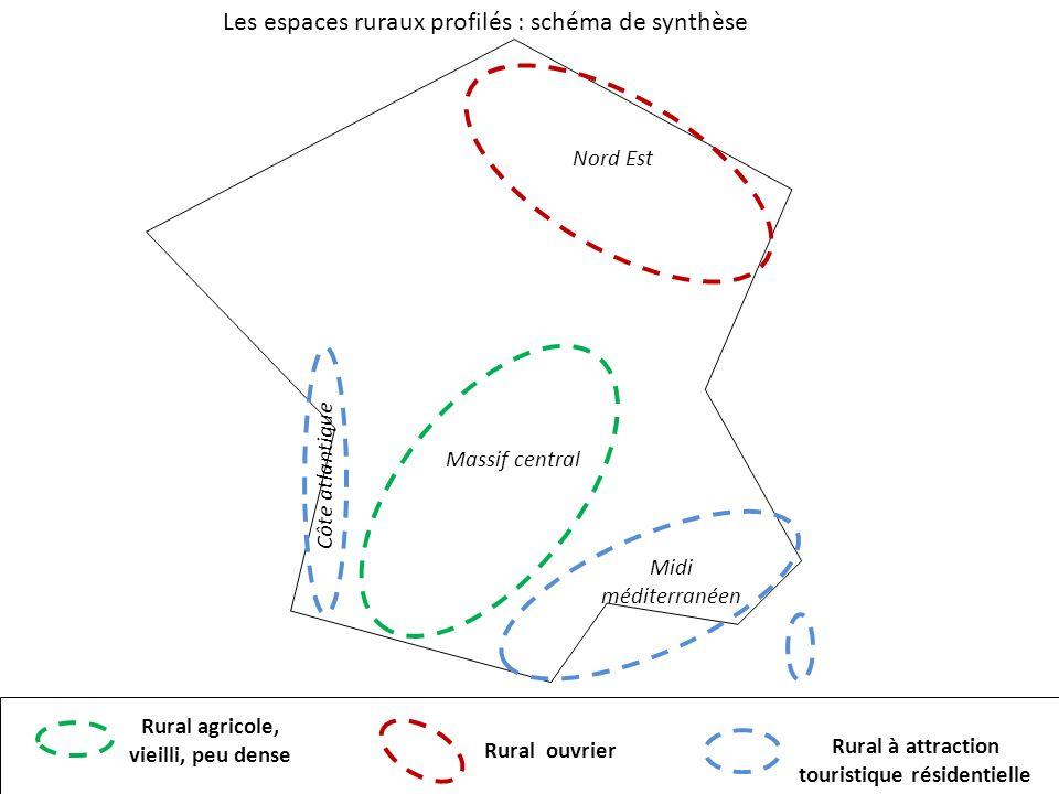 Les espaces ruraux profilés : schéma de synthèse