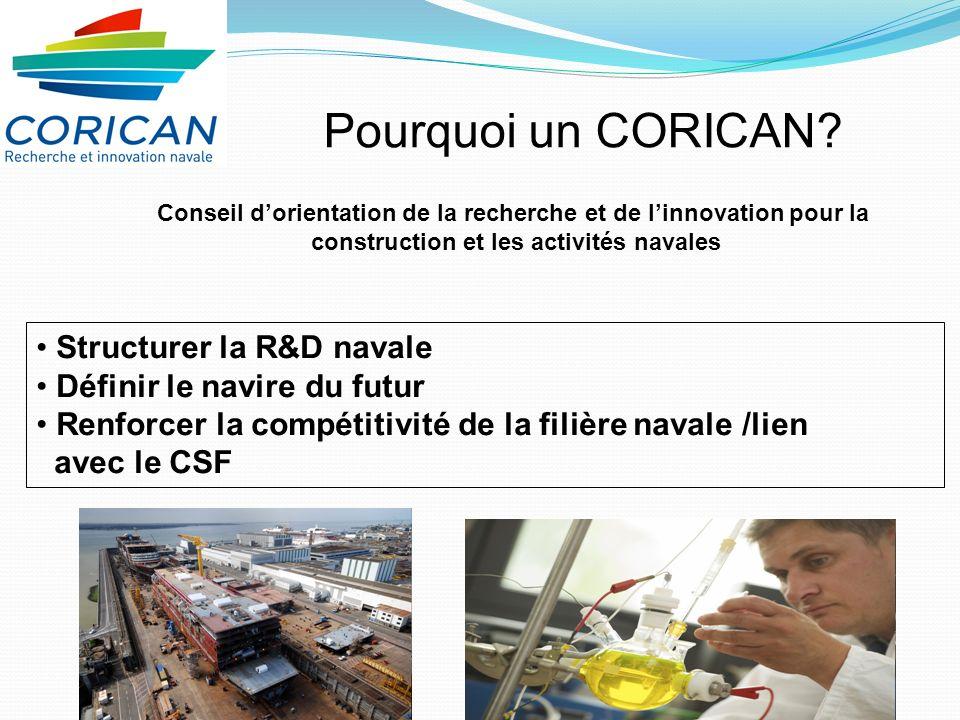 Pourquoi un CORICAN Structurer la R&D navale