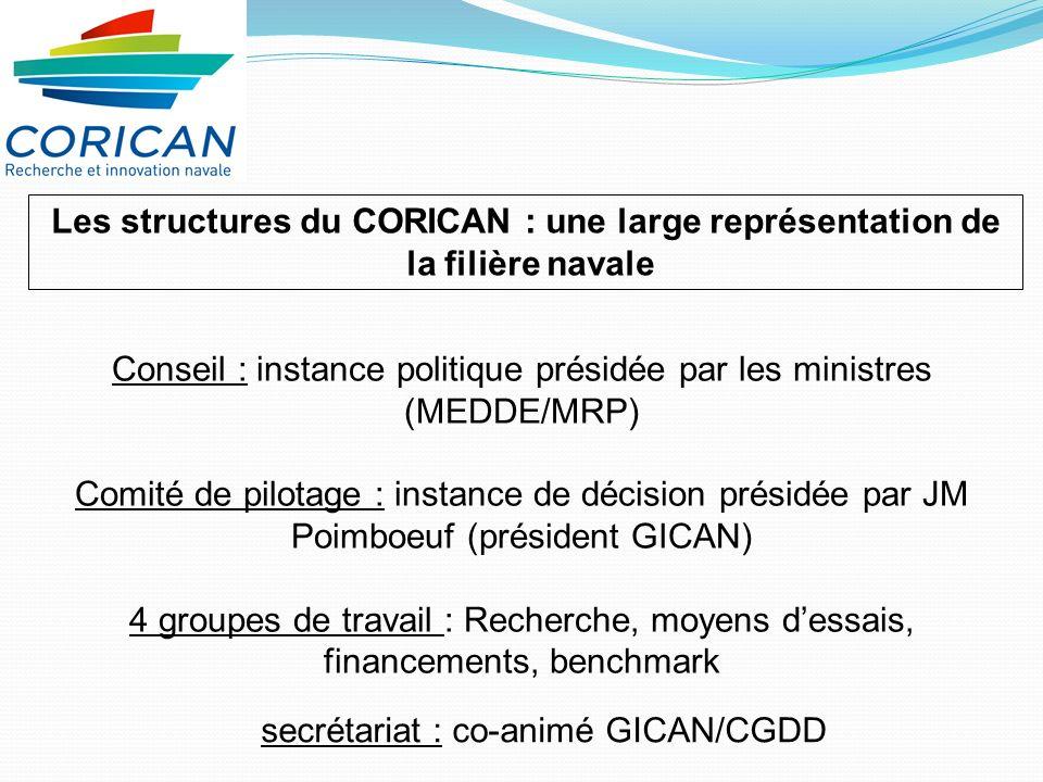 Les structures du CORICAN : une large représentation de
