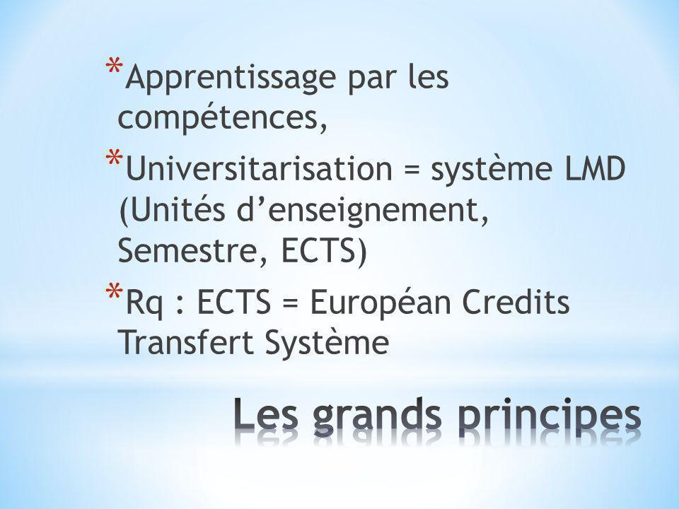 Les grands principes Apprentissage par les compétences,