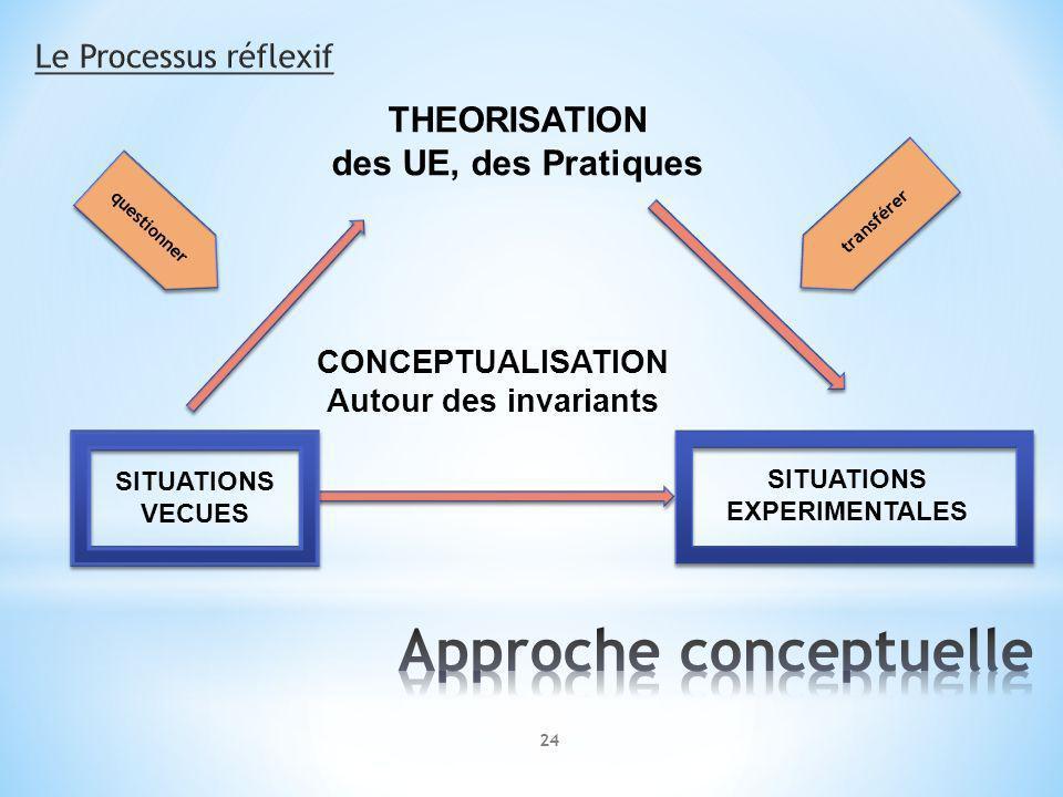 Approche conceptuelle