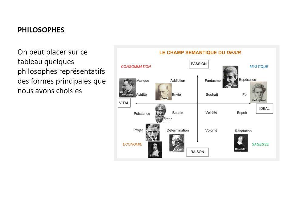 PHILOSOPHES On peut placer sur ce tableau quelques philosophes représentatifs des formes principales que nous avons choisies.