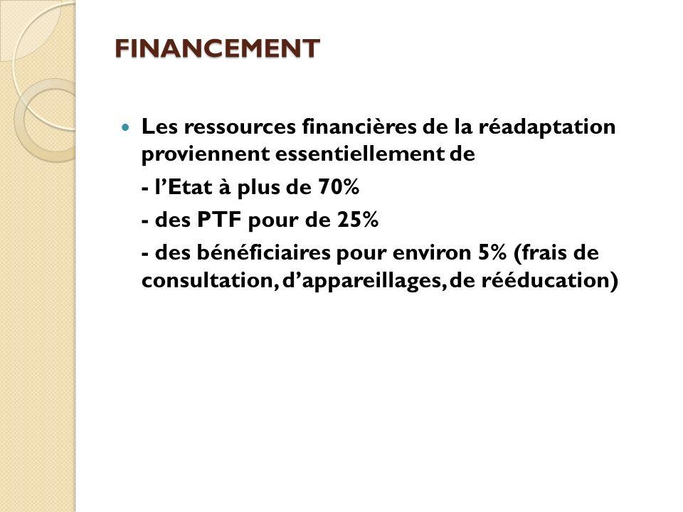 FINANCEMENT Les ressources financières de la réadaptation proviennent essentiellement de. - l'Etat à plus de 70%