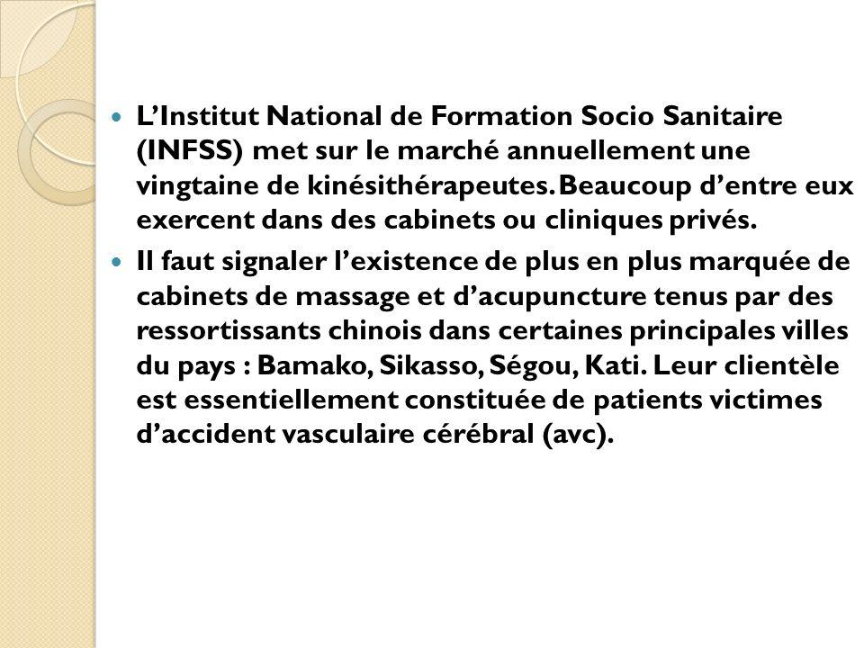 L'Institut National de Formation Socio Sanitaire (INFSS) met sur le marché annuellement une vingtaine de kinésithérapeutes. Beaucoup d'entre eux exercent dans des cabinets ou cliniques privés.