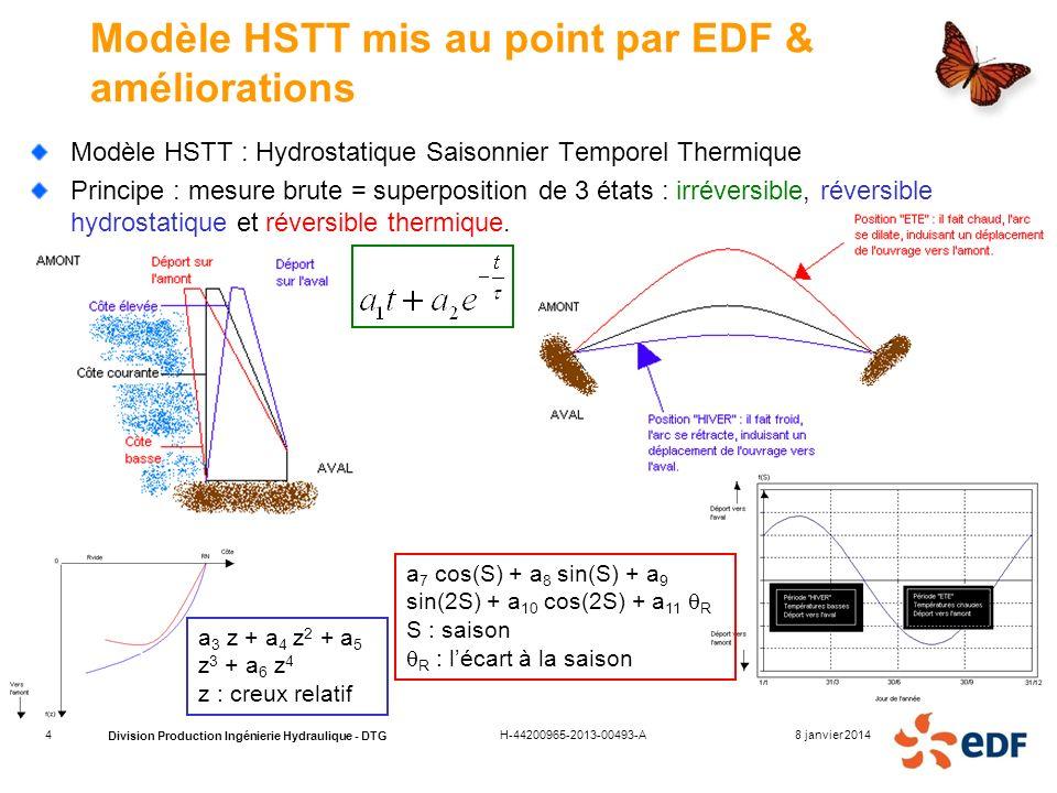 Modèle HSTT mis au point par EDF & améliorations