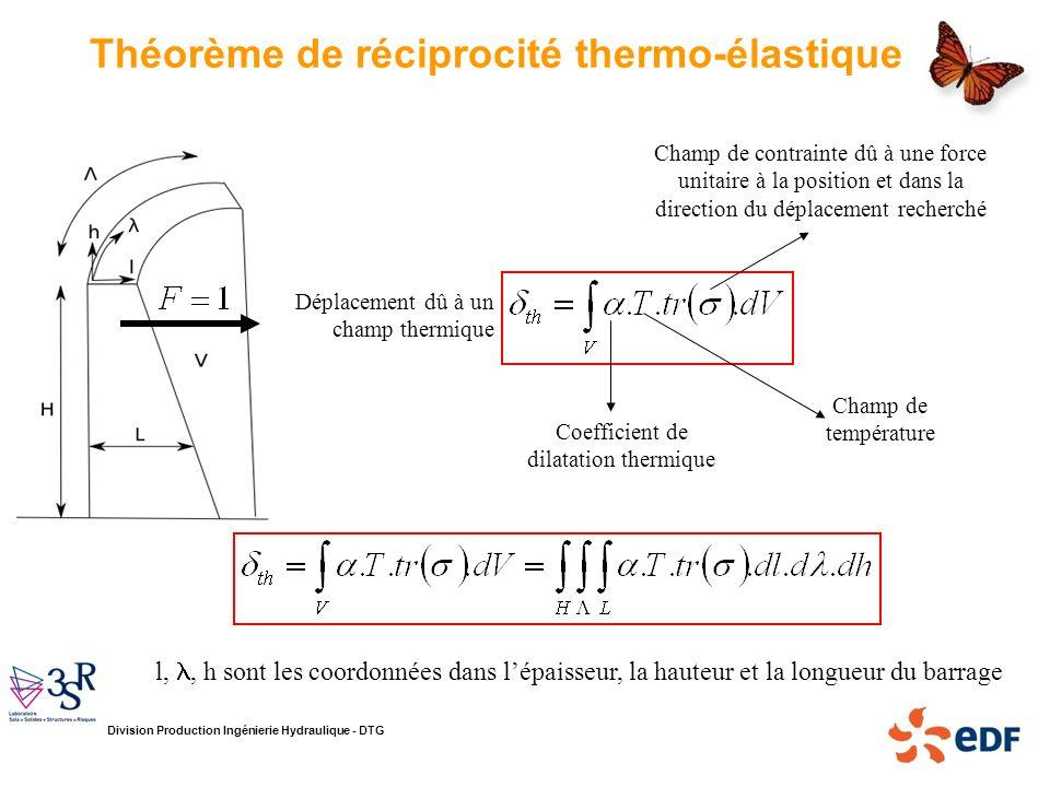 Théorème de réciprocité thermo-élastique