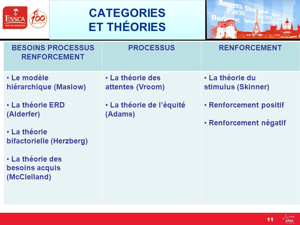 CATEGORIES ET THÉORIES