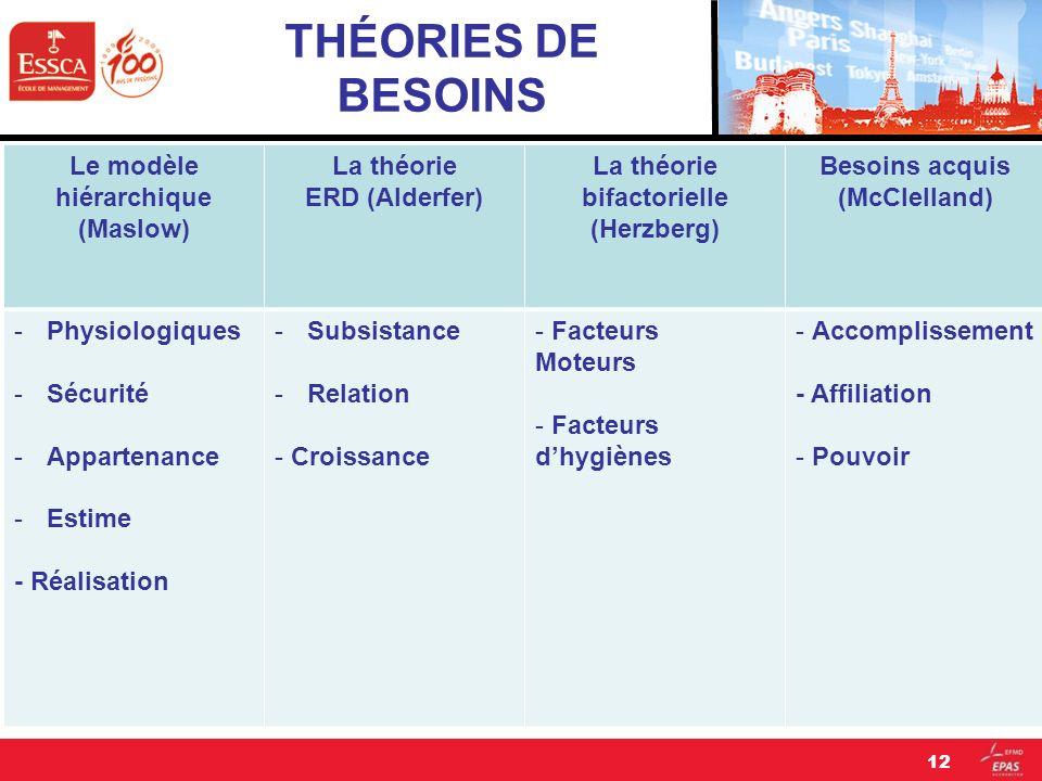 THÉORIES DE BESOINS Le modèle hiérarchique (Maslow) La théorie