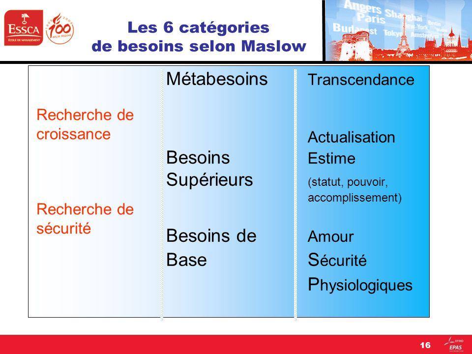 Les 6 catégories de besoins selon Maslow