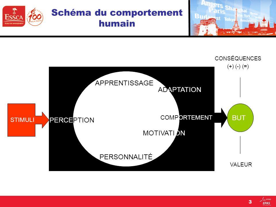Schéma du comportement humain