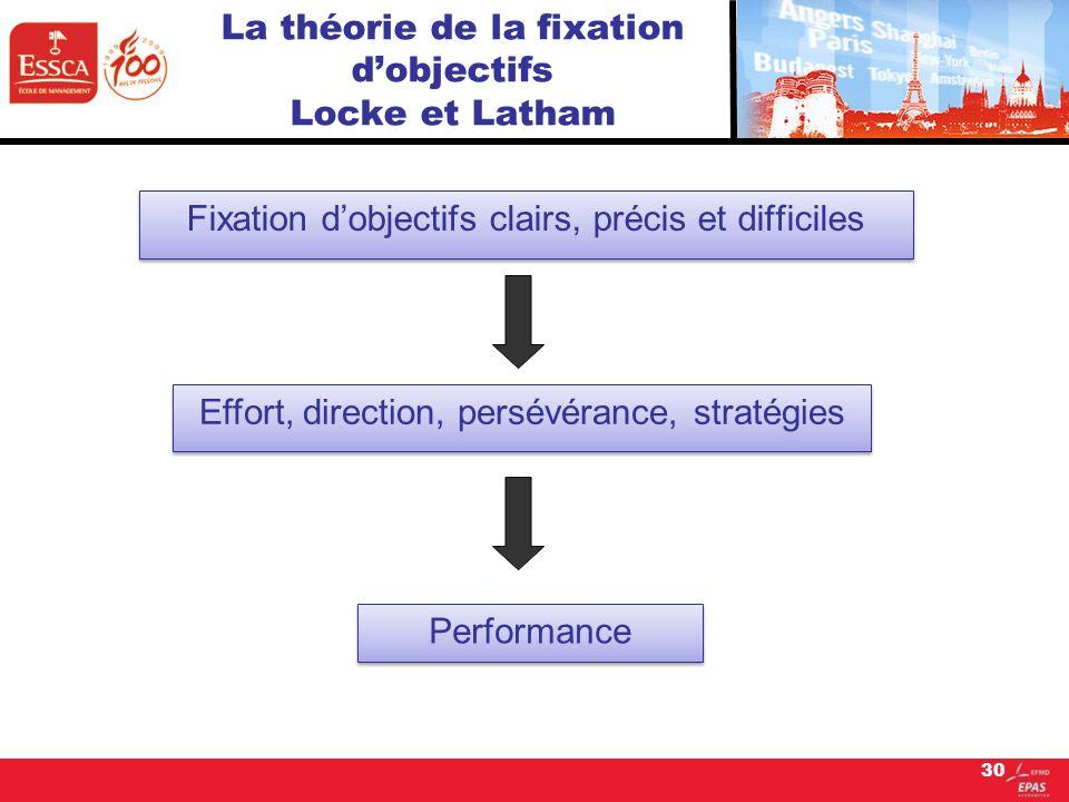 La théorie de la fixation d'objectifs Locke et Latham