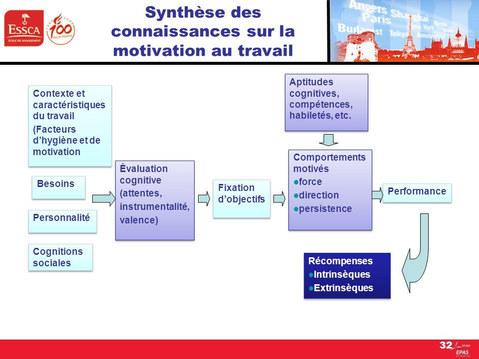 Synthèse des connaissances sur la motivation au travail