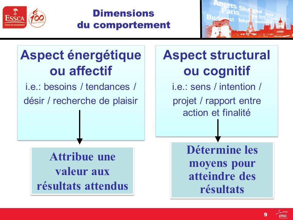 Dimensions du comportement