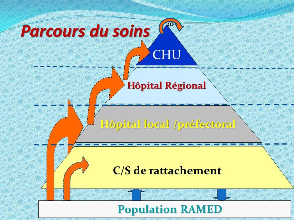 Hôpital local /préfectoral