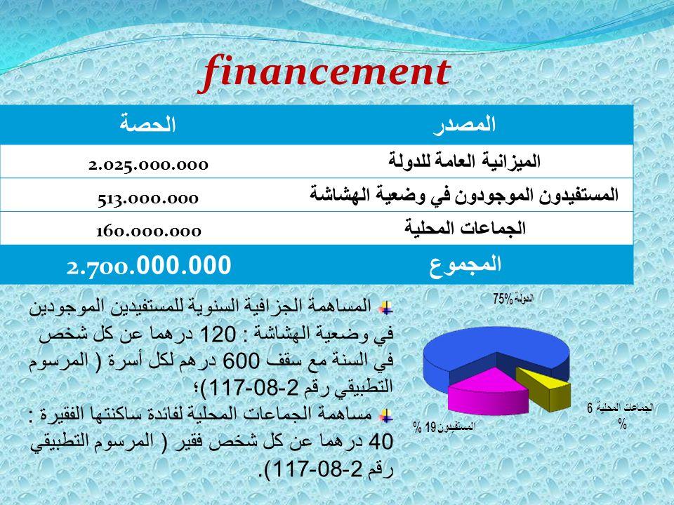الميزانية العامة للدولة المستفيدون الموجودون في وضعية الهشاشة