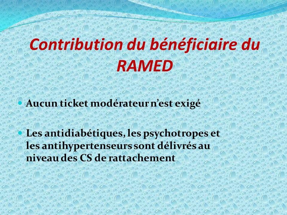 Contribution du bénéficiaire du RAMED