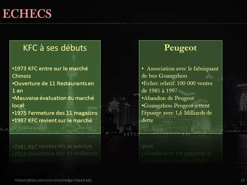 ECHECS KFC à ses débuts Peugeot 1973 KFC entre sur le marché Chinois