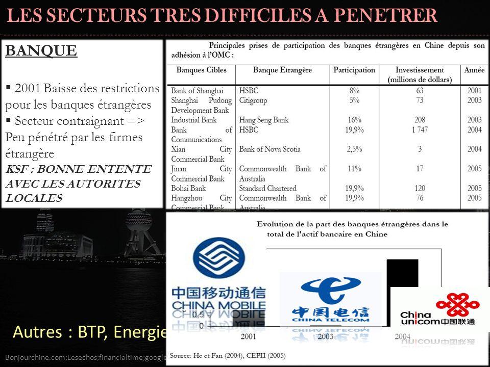 LES SECTEURS TRES DIFFICILES A PENETRER