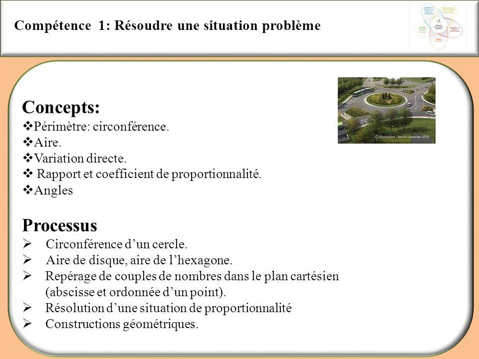 Concepts: Processus Compétence 1: Résoudre une situation problème