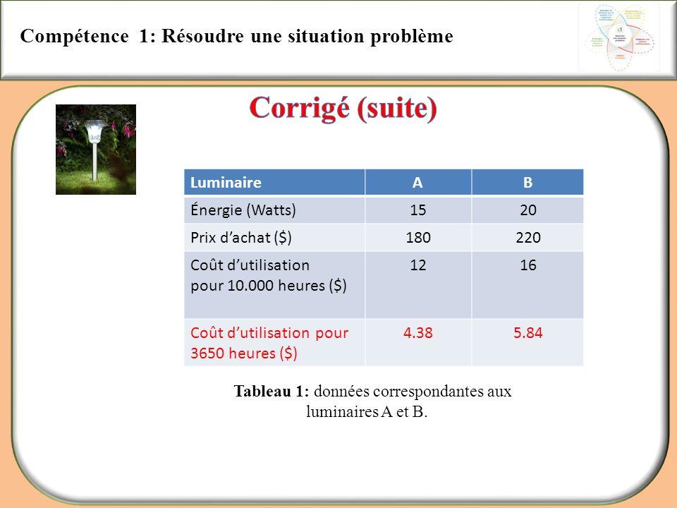 Corrigé (suite) Compétence 1: Résoudre une situation problème
