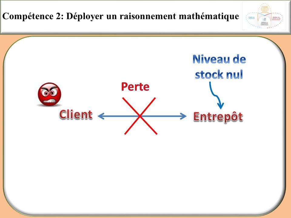 Niveau de stock nul Perte Client Entrepôt