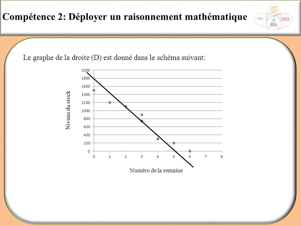 Compétence 2: Déployer un raisonnement mathématique