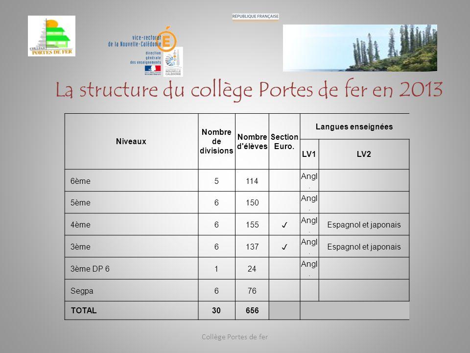 La structure du collège Portes de fer en 2013