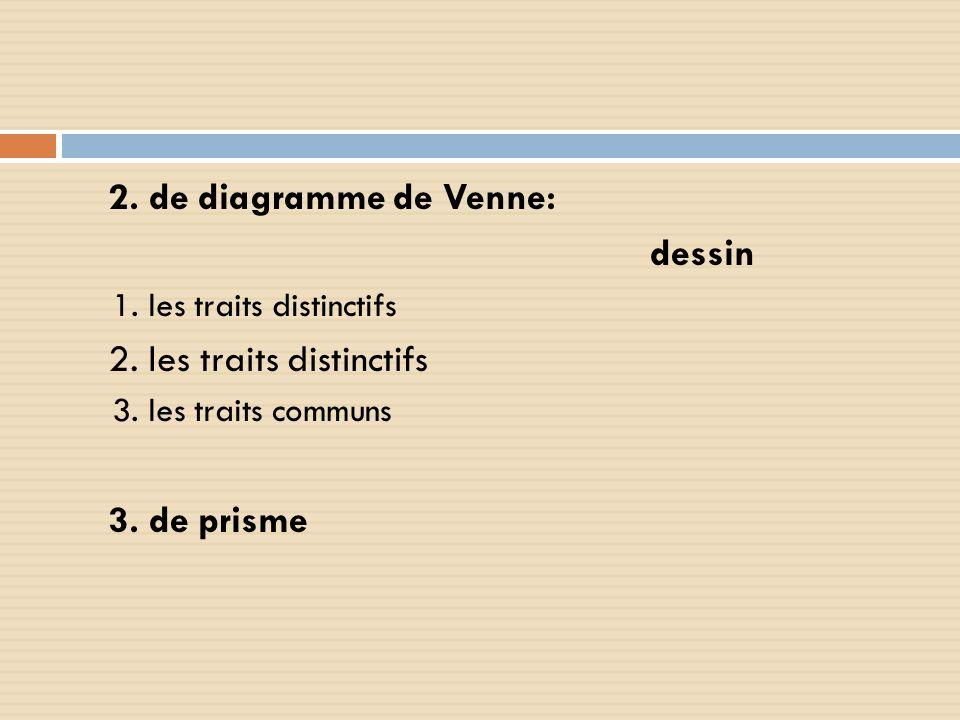 2. les traits distinctifs 3. de prisme