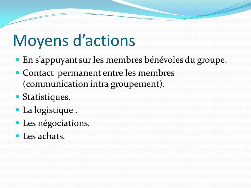 Moyens d'actions En s'appuyant sur les membres bénévoles du groupe.