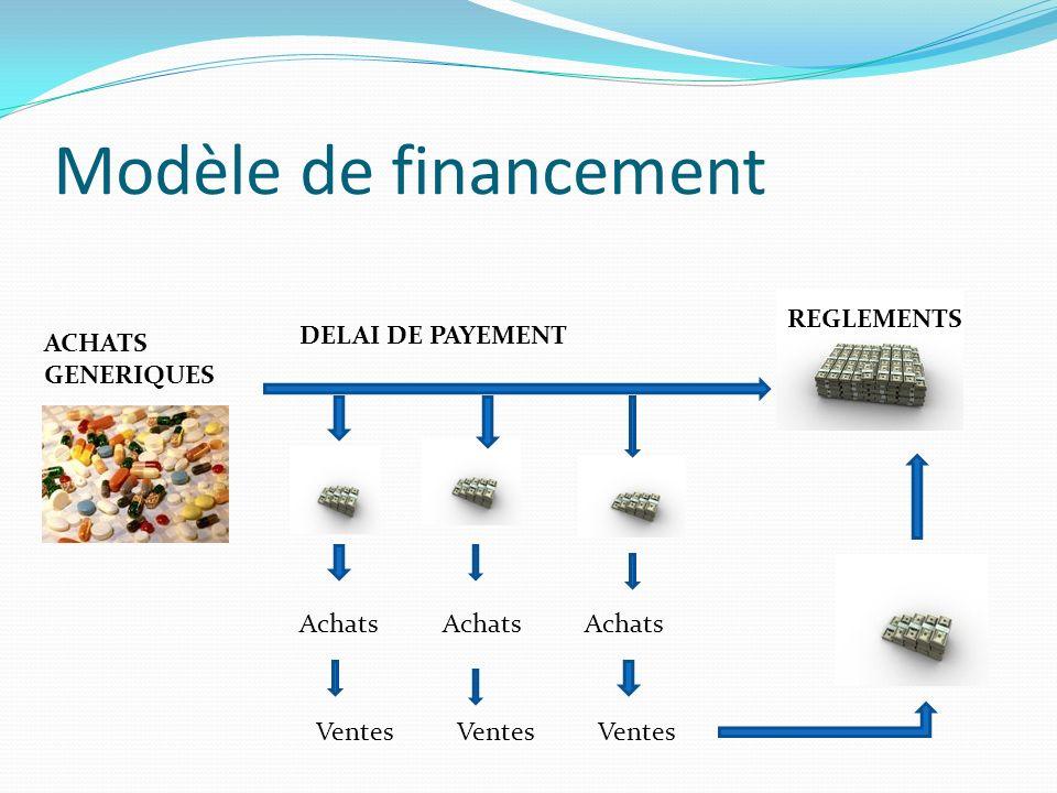 Modèle de financement REGLEMENTS DELAI DE PAYEMENT ACHATS GENERIQUES