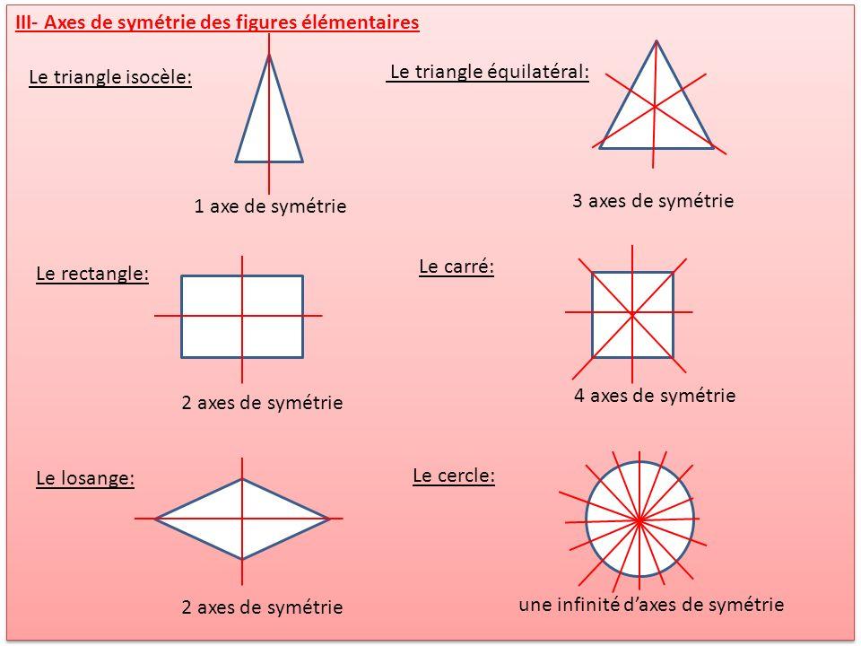 III- Axes de symétrie des figures élémentaires