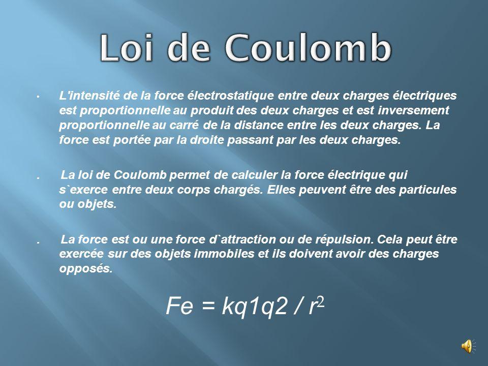 Loi de Coulomb Fe = kq1q2 / r2