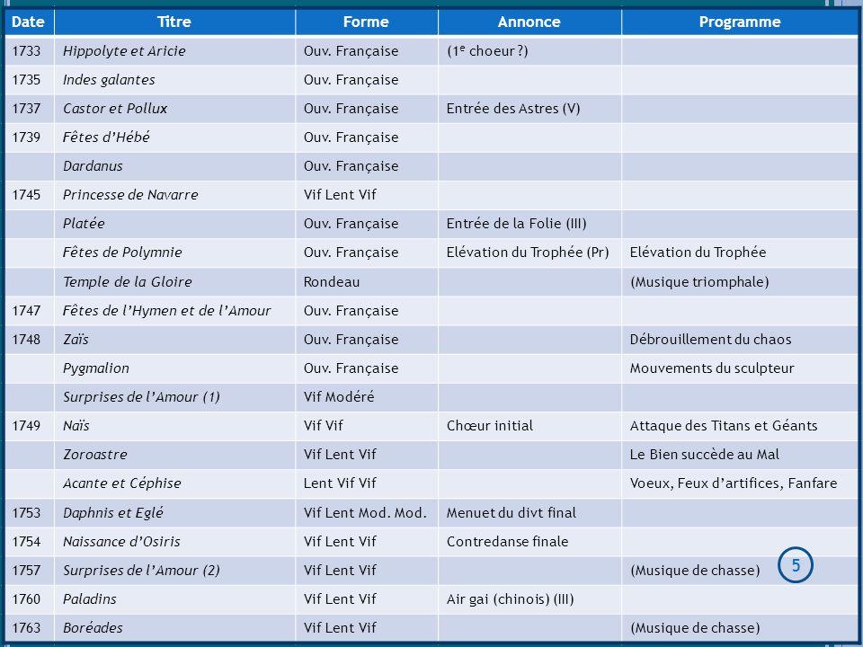 Date Titre Forme Annonce Programme