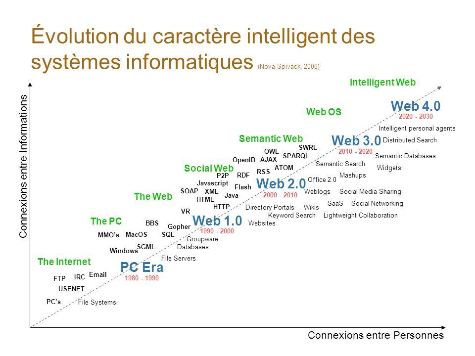 Évolution du caractère intelligent des systèmes informatiques (Nova Spivack, 2008)