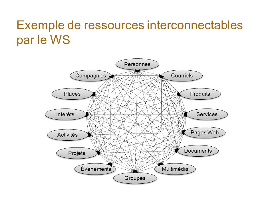 Exemple de ressources interconnectables par le WS