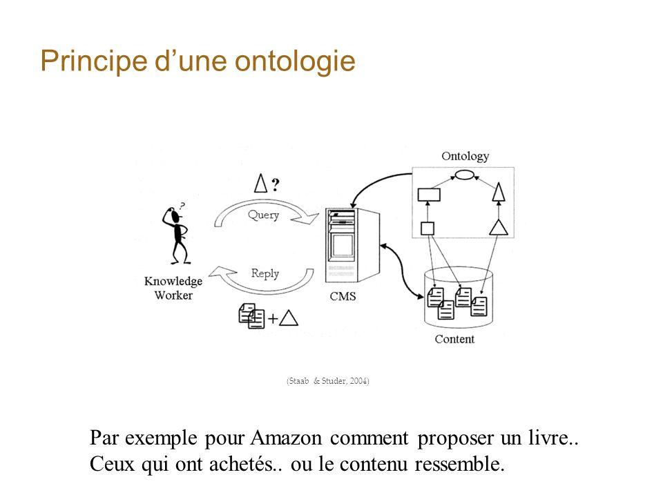 Principe d'une ontologie