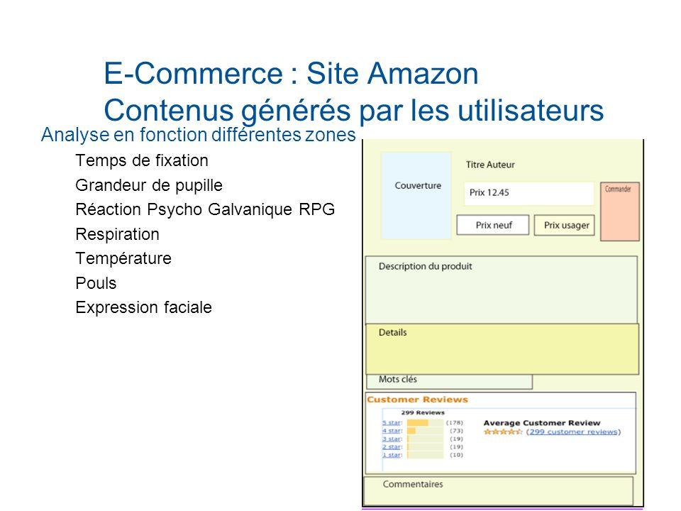 E-Commerce : Site Amazon Contenus générés par les utilisateurs
