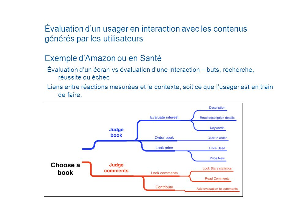 Évaluation d'un usager en interaction avec les contenus générés par les utilisateurs Exemple d'Amazon ou en Santé
