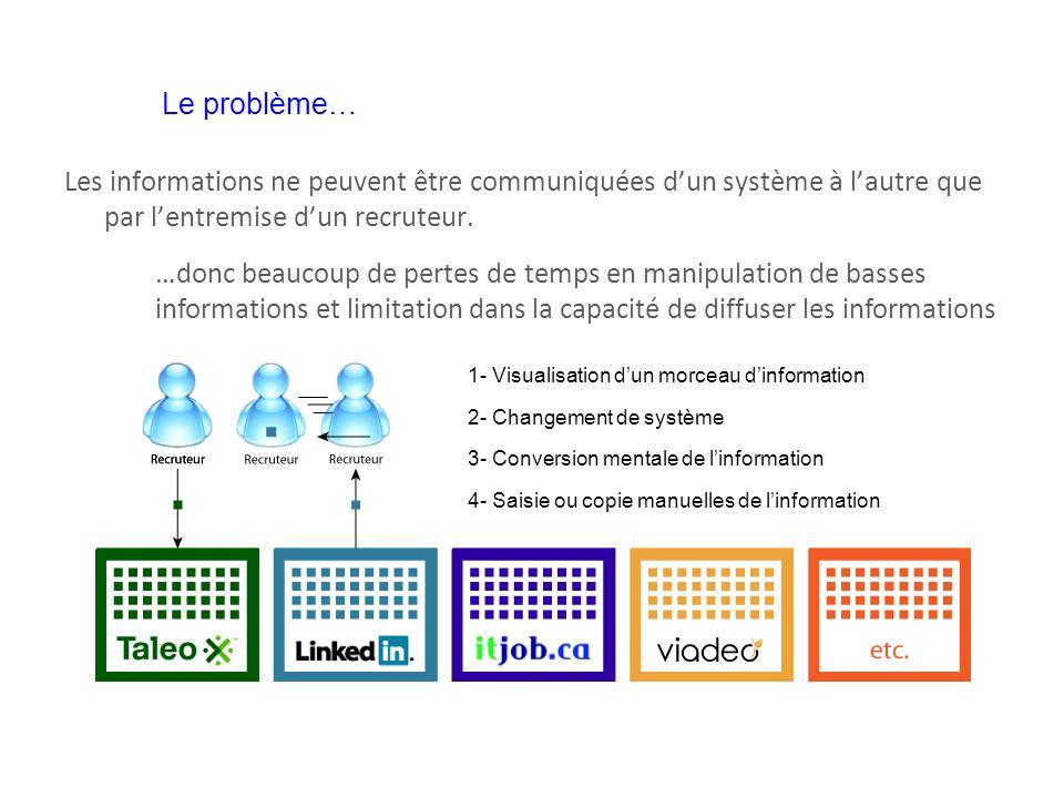 Le problème… Les informations ne peuvent être communiquées d'un système à l'autre que par l'entremise d'un recruteur.