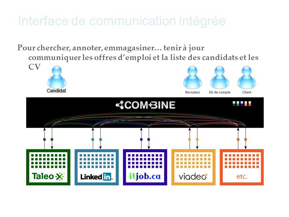 Interface de communication intégrée