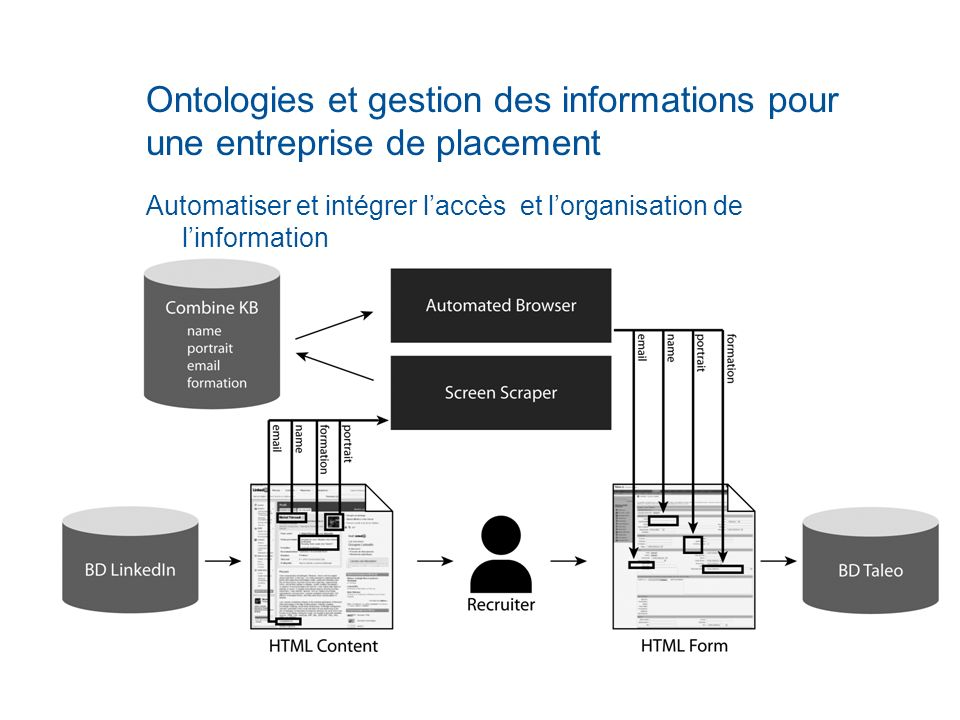 Ontologies et gestion des informations pour une entreprise de placement