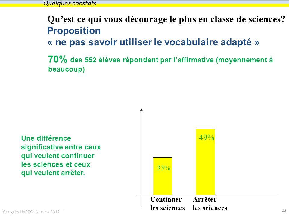 Quelques constats Qu'est ce qui vous décourage le plus en classe de sciences Proposition « ne pas savoir utiliser le vocabulaire adapté »
